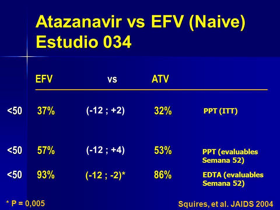 EFV vs ATV EFV vs ATV Atazanavir vs EFV (Naive) Estudio 034 <50 37% 32% (-12 ; +2) <50 93% 86% (-12 ; -2)* EDTA (evaluables Semana 52) PPT (ITT) <50 5