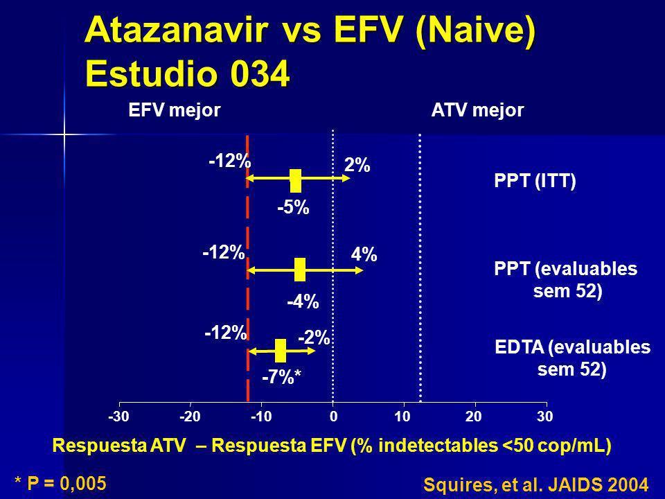 -30-20-100102030 -5% ATV mejorEFV mejor -7%* -12% -2% PPT (ITT) EDTA (evaluables sem 52) Respuesta ATV – Respuesta EFV (% indetectables <50 cop/mL) PP