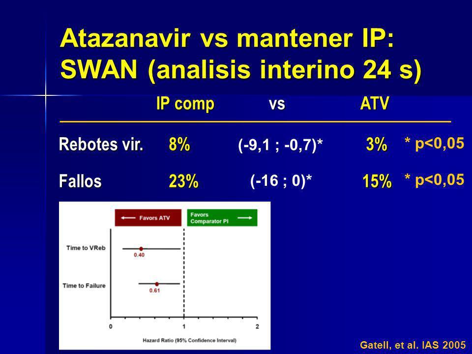 Atazanavir vs mantener IP: SWAN (analisis interino 24 s) Gatell, et al. IAS 2005 IP comp vs ATV IP comp vs ATV Rebotes vir. 8% 3% (-9,1 ; -0,7)* * p<0