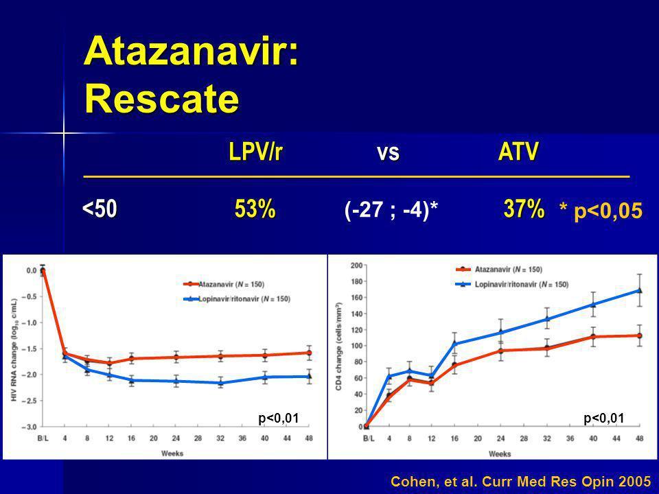 Atazanavir: Rescate Cohen, et al. Curr Med Res Opin 2005 LPV/r vs ATV LPV/r vs ATV <50 53% 37% (-27 ; -4)* * p<0,05 p<0,01