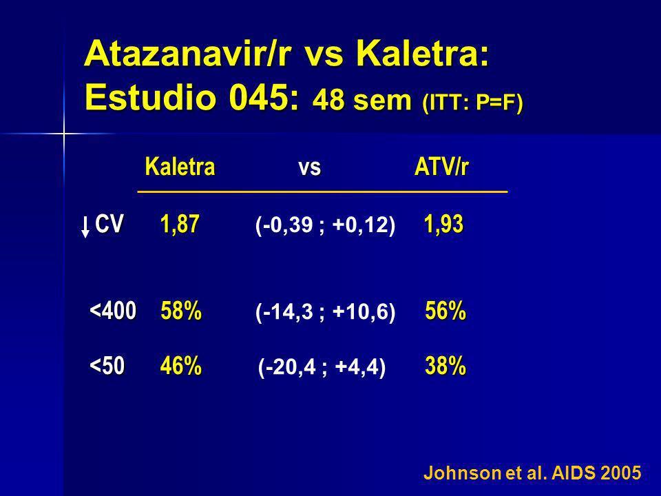 Atazanavir/r vs Kaletra: Estudio 045: 48 sem (ITT: P=F) CV 1,87 1,93 CV 1,87 1,93 Kaletra vs ATV/r <400 58% 56% <50 46% 38% Johnson et al. AIDS 2005 (
