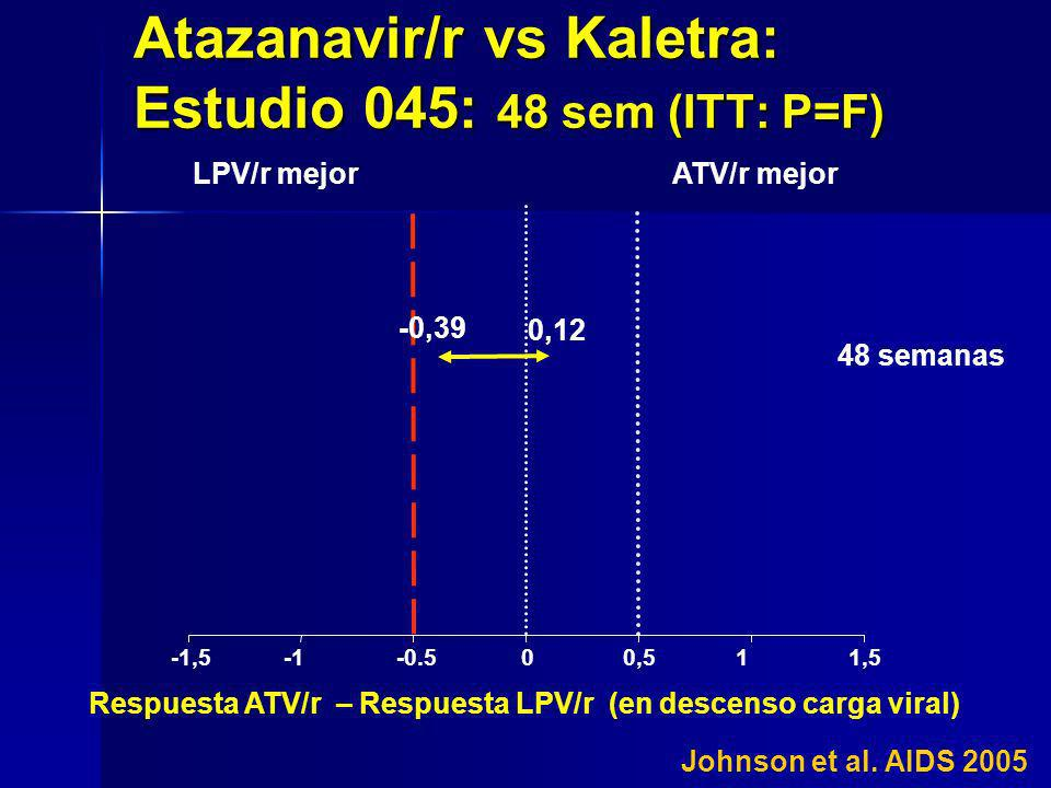 -1,5-0.500,511,5 ATV/r mejorLPV/r mejor Respuesta ATV/r – Respuesta LPV/r (en descenso carga viral) -0,39 0,12 Atazanavir/r vs Kaletra: Estudio 045: 4