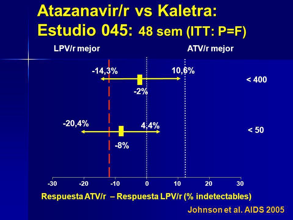 -30-20-100102030 -2% ATV/r mejorLPV/r mejor -20,4% 4,4% < 400 < 50 Respuesta ATV/r – Respuesta LPV/r (% indetectables) -14,3% 10,6% Atazanavir/r vs Ka
