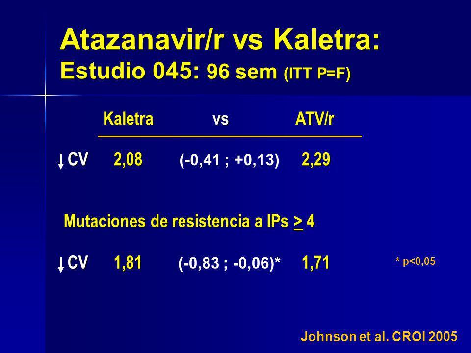 Atazanavir/r vs Kaletra: Estudio 045: 96 sem (ITT P=F) CV 2,08 2,29 CV 2,08 2,29 Kaletra vs ATV/r Mutaciones de resistencia a IPs > 4 Johnson et al. C