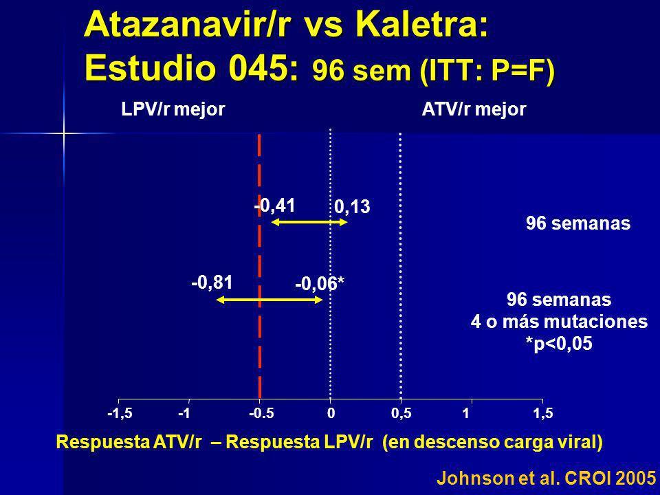 -1,5-0.500,511,5 ATV/r mejorLPV/r mejor Respuesta ATV/r – Respuesta LPV/r (en descenso carga viral) Atazanavir/r vs Kaletra: Estudio 045: 96 sem (ITT: