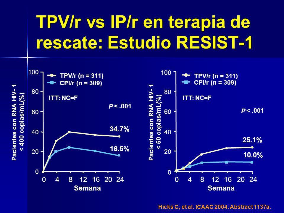 Pacientes con RNA HIV- 1 < 400 copias/mL(%) 0 100 40 60 80 04812162024 P <.001 16.5% 34.7% 20 40 20 0 60 80 04812162024 25.1% 10.0% P <.001 100 TPV/r