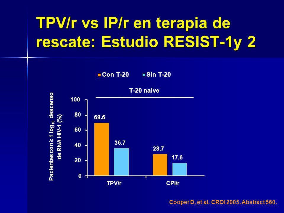 Cooper D, et al. CROI 2005. Abstract 560. Con T-20Sin T-20 69.6 28.7 TPV/rCPI/r T-20 naive 36.7 17.6 0 20 40 60 80 100 Pacientes con 1 log 10 descenso