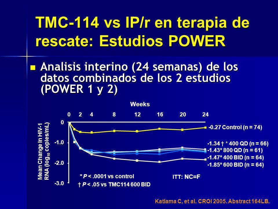 Analisis interino (24 semanas) de los datos combinados de los 2 estudios (POWER 1 y 2) Analisis interino (24 semanas) de los datos combinados de los 2