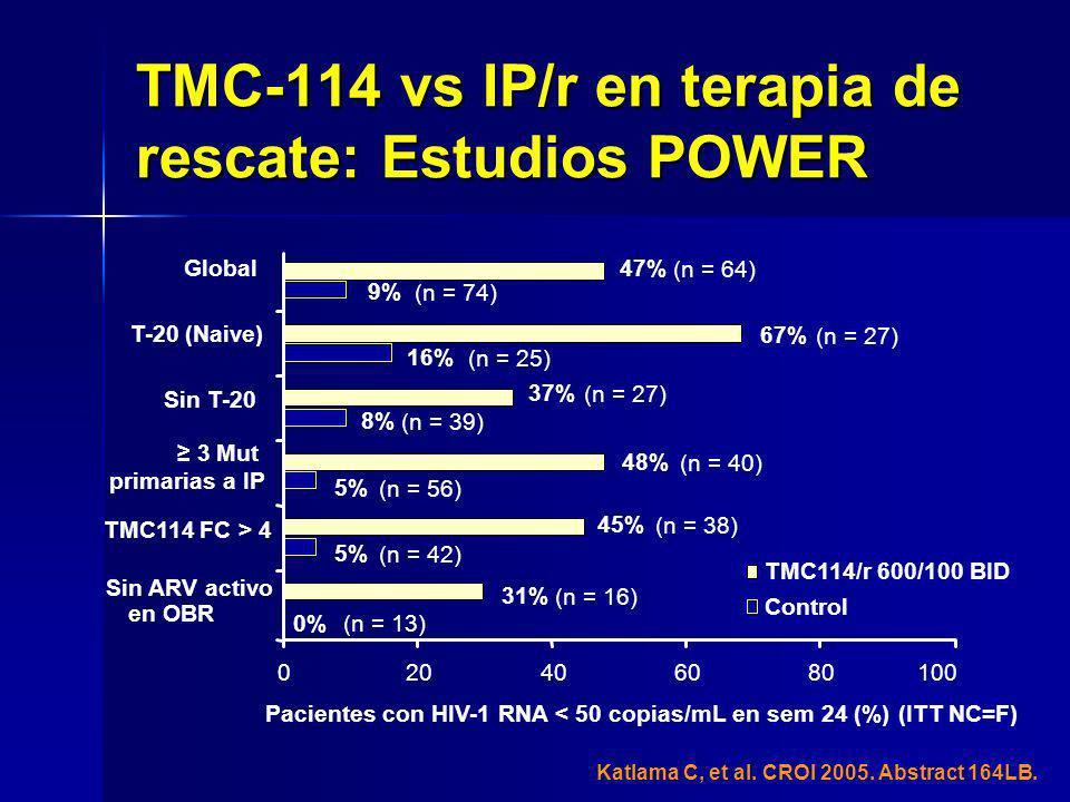 Pacientes con HIV-1 RNA < 50 copias/mL en sem 24 (%) (ITT NC=F) T-20 (Naive) Sin T-20 3 Mut primarias a IP TMC114 FC > 4 Sin ARV activo en OBR TMC114/