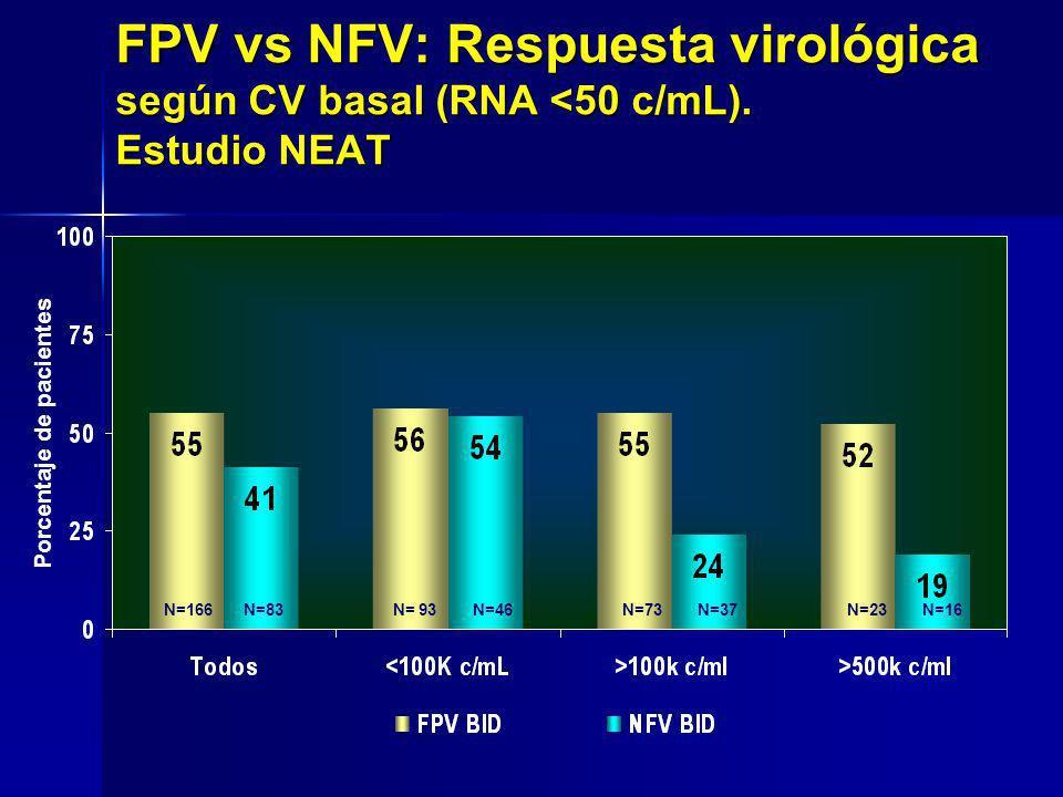 Porcentaje de pacientes N=166 N=83 N= 93 N=46 N=73 N=37 N=23 N=16 FPV vs NFV: Respuesta virológica según CV basal (RNA <50 c/mL). Estudio NEAT