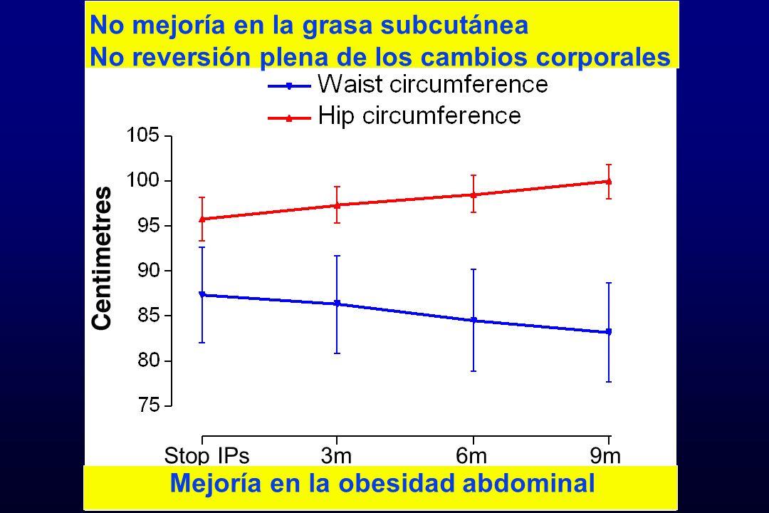 Stop IPs3m6m9m No mejoría en la grasa subcutánea No reversión plena de los cambios corporales Mejoría en la obesidad abdominal