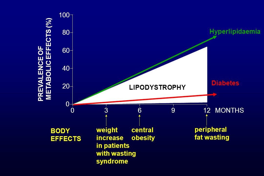 036912 0 20 40 60 80 100 Hyperlipidaemia Diabetes LIPODYSTROPHY weight increase in patients with wasting syndrome central obesity peripheral fat wasti