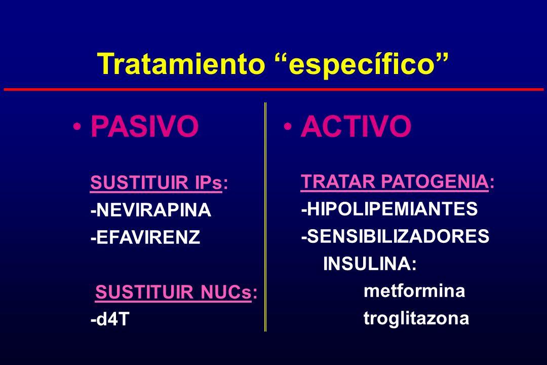 Tratamiento específico PASIVO SUSTITUIR IPs: -NEVIRAPINA -EFAVIRENZ SUSTITUIR NUCs: -d4T ACTIVO TRATAR PATOGENIA: -HIPOLIPEMIANTES -SENSIBILIZADORES I