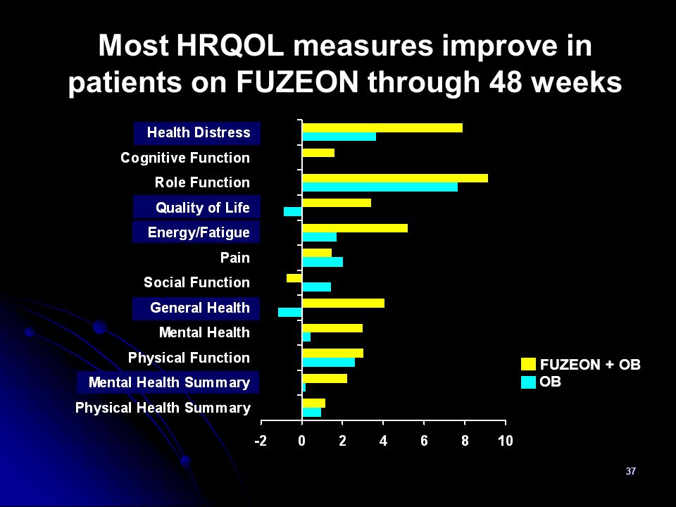 37 Difference in score from baseline p = 0.002 p < 0.05 p = 0.02 p = 0.01 OB FUZEON + OB Most HRQOL measures improve in patients on FUZEON through 48