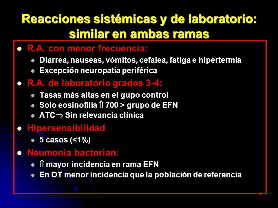 18 Acumulo abdominal Lipoatrofia Dislipemia El TARGA se asocia con: