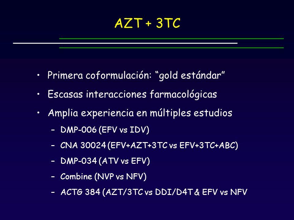 AZT + 3TC Primera coformulación: gold estándar Escasas interacciones farmacológicas Amplia experiencia en múltiples estudios –DMP-006 (EFV vs IDV) –CNA 30024 (EFV+AZT+3TC vs EFV+3TC+ABC) –DMP-034 (ATV vs EFV) –Combine (NVP vs NFV) –ACTG 384 (AZT/3TC vs DDI/D4T & EFV vs NFV