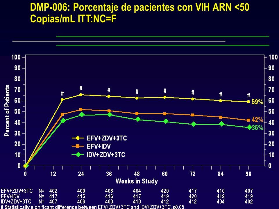 Estudio DMP-006 DMP-006: Porcentaje de pacientes con VIH ARN <50 Copias/mL ITT:NC=F