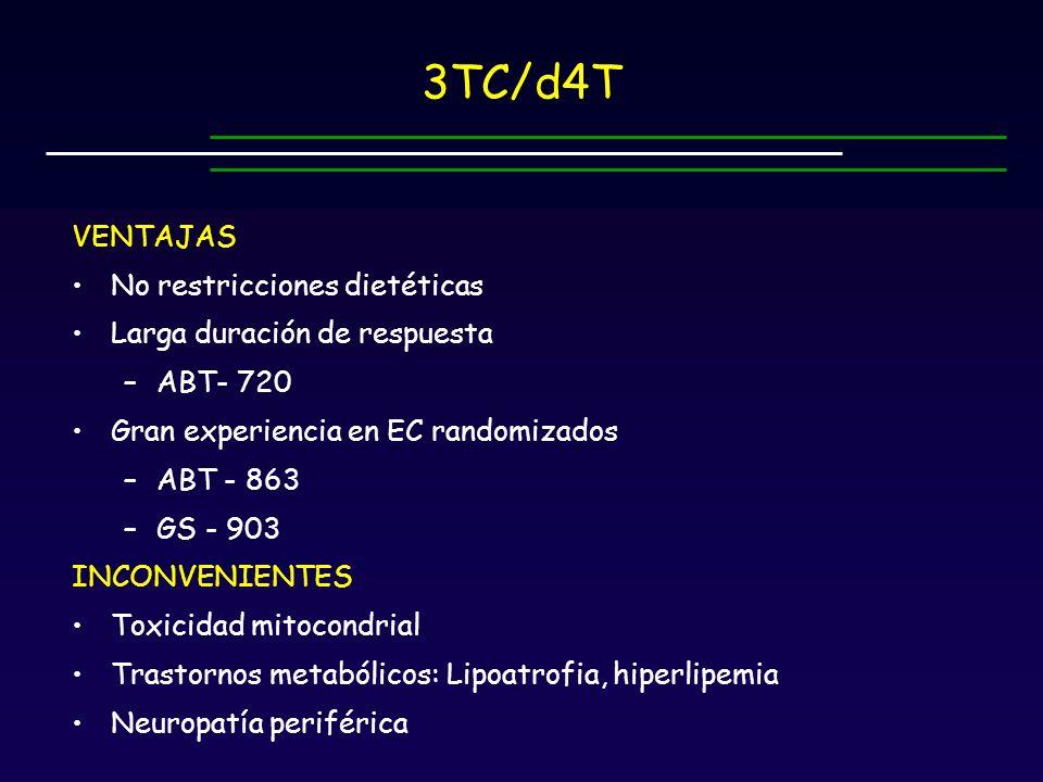 3TC/d4T VENTAJAS No restricciones dietéticas Larga duración de respuesta –ABT- 720 Gran experiencia en EC randomizados –ABT - 863 –GS - 903 INCONVENIENTES Toxicidad mitocondrial Trastornos metabólicos: Lipoatrofia, hiperlipemia Neuropatía periférica