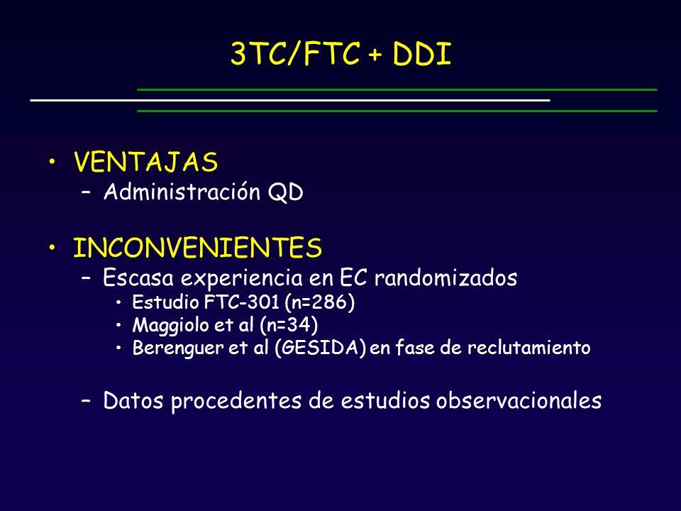 3TC/FTC + DDI VENTAJAS –Administración QD INCONVENIENTES –Escasa experiencia en EC randomizados Estudio FTC-301 (n=286) Maggiolo et al (n=34) Berenguer et al (GESIDA) en fase de reclutamiento –Datos procedentes de estudios observacionales
