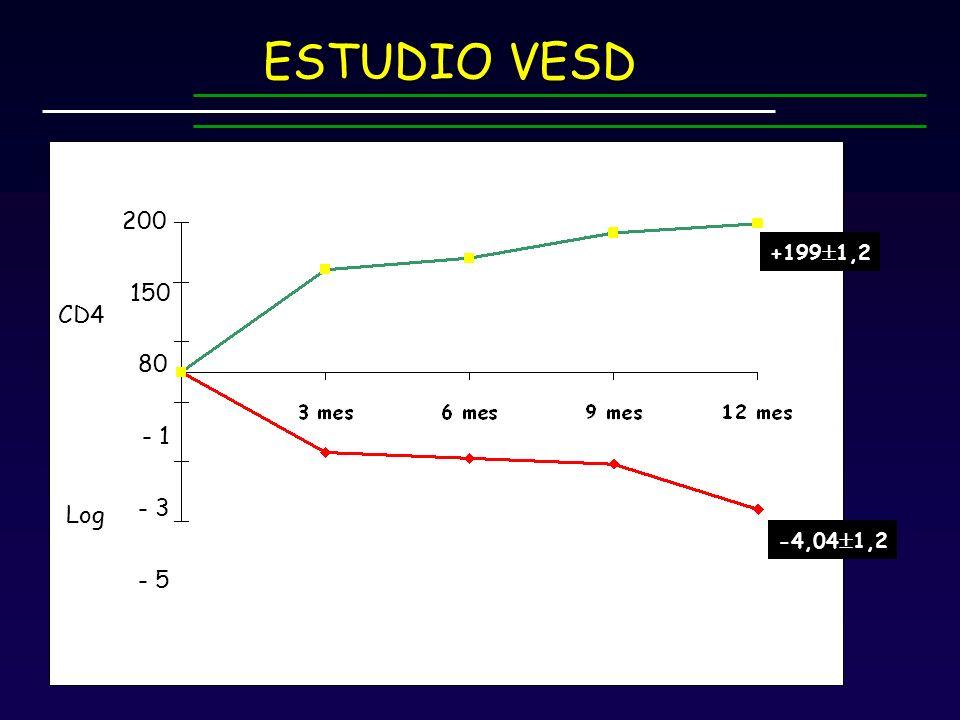 -4,04 1,2 Log CD4 +199 1,2 - 5 - 3 - 1 200 150 80 ESTUDIO VESD