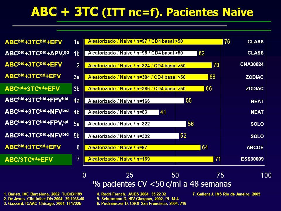 ABC bid +3TC bid +EFV % pacientes CV <50 c/ml a 48 semanas 1.