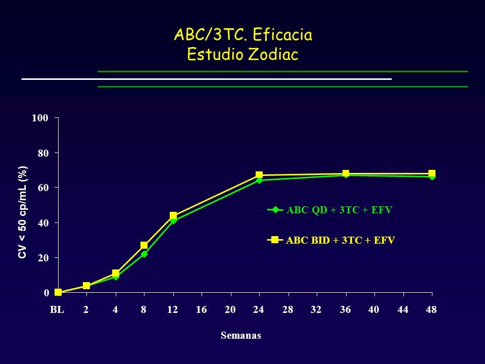 0 20 40 60 80 100 BL24812162024283236404448 Semanas CV < 50 cp/mL (%) ABC QD + 3TC + EFV ABC BID + 3TC + EFV ABC/3TC.