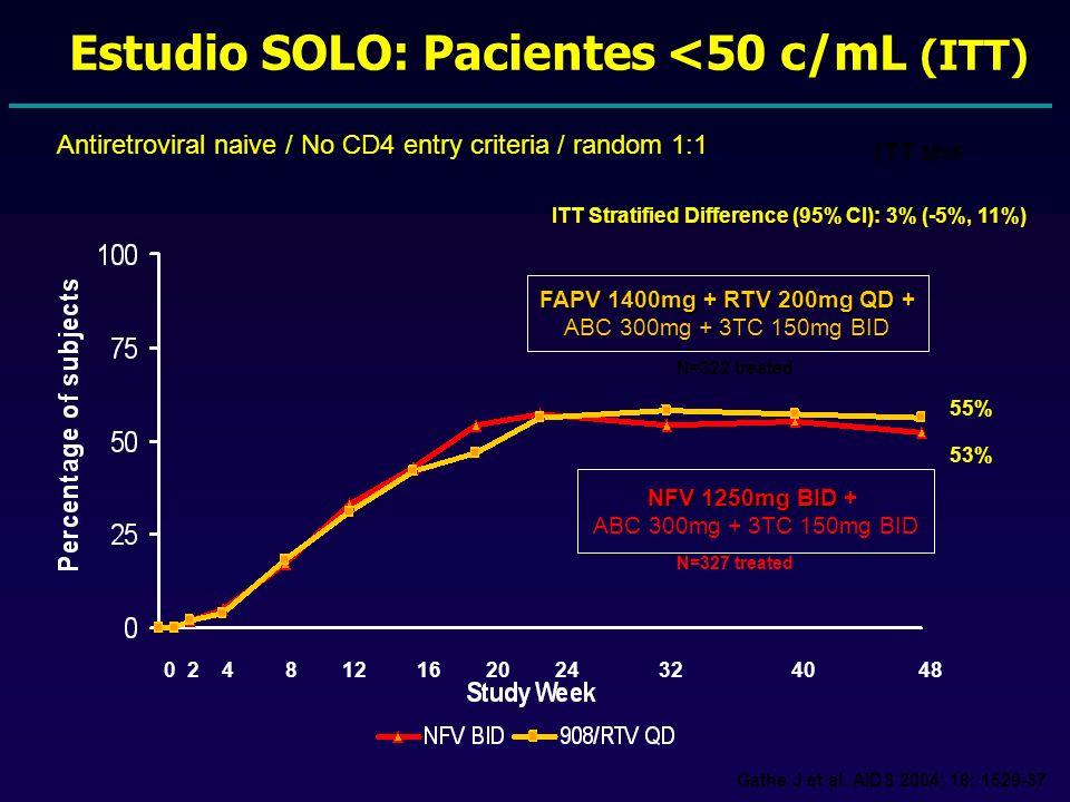 ITT M=F 0 2 4 8 12 16 20 24 32 40 48 55% 53% ITT Stratified Difference (95% CI): 3% (-5%, 11%) Estudio SOLO: Pacientes <50 c/mL (ITT) FAPV 1400mg + RTV 200mg QD FAPV 1400mg + RTV 200mg QD + ABC 300mg + 3TC 150mg BID NFV 1250mg BID NFV 1250mg BID + ABC 300mg + 3TC 150mg BID N=322 treated N=327 treated Antiretroviral naive / No CD4 entry criteria / random 1:1 Gathe J et al.