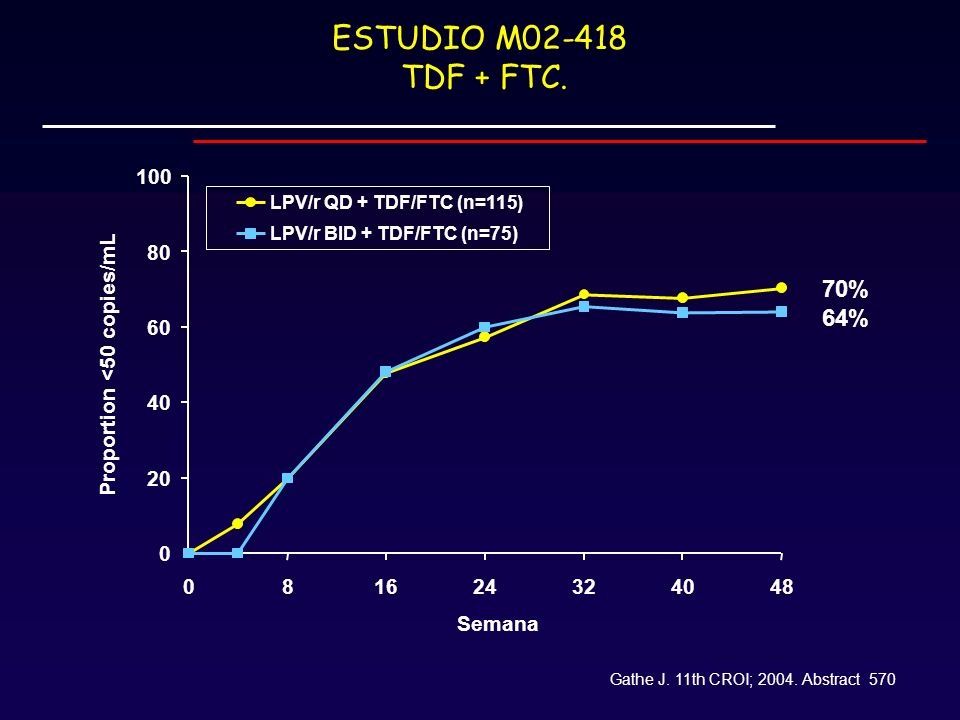 ESTUDIO M02-418 TDF + FTC.