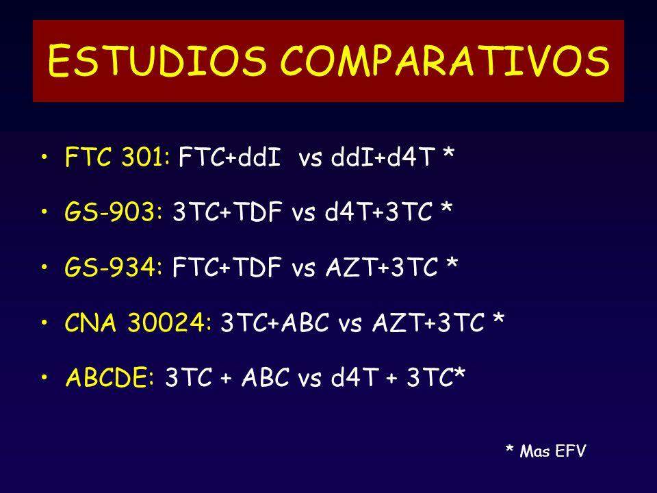 ESTUDIOS COMPARATIVOS FTC 301: FTC+ddI vs ddI+d4T * GS-903: 3TC+TDF vs d4T+3TC * GS-934: FTC+TDF vs AZT+3TC * CNA 30024: 3TC+ABC vs AZT+3TC * ABCDE: 3TC + ABC vs d4T + 3TC* * Mas EFV