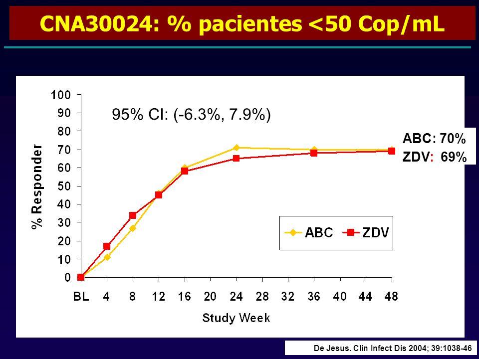 ABC: 70% ZDV: 69% 95% CI: (-6.3%, 7.9%) CNA30024: % pacientes <50 Cop/mL De Jesus.