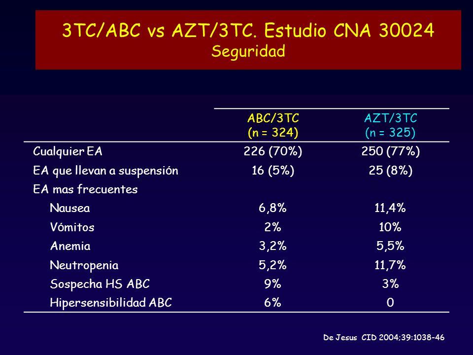 ABC/3TC (n = 324) AZT/3TC (n = 325) Cualquier EA226 (70%)250 (77%) EA que llevan a suspensi ó n16 (5%)25 (8%) EA mas frecuentes Nausea6,8%11,4% V ó mitos2%10% Anemia3,2%5,5% Neutropenia5,2%11,7% Sospecha HS ABC9%3% Hipersensibilidad ABC6%0 3TC/ABC vs AZT/3TC.