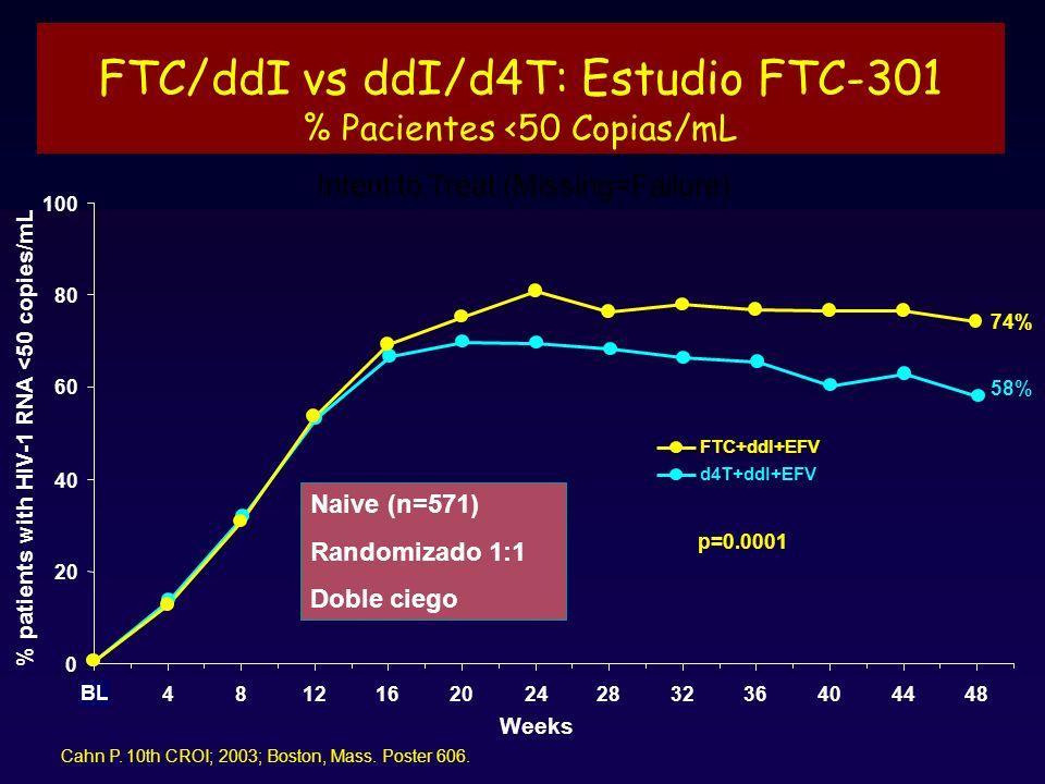 FTC/ddI vs ddI/d4T: Estudio FTC-301 % Pacientes <50 Copias/mL 0 20 40 60 80 100 0 4812162024283236404448 Weeks % patients with HIV-1 RNA <50 copies/mL d4T+ddI+EFV FTC+ddI+EFV BL 74% 58% p=0.0001 Cahn P.