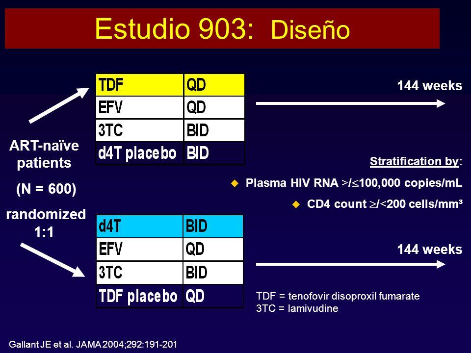 Estudio 903: Diseño ART-naïve patients (N = 600) randomized 1:1 Stratification by: Plasma HIV RNA >/ 100,000 copies/mL CD4 count /<200 cells/mm³ 144 weeks TDF = tenofovir disoproxil fumarate 3TC = lamivudine Gallant JE et al.