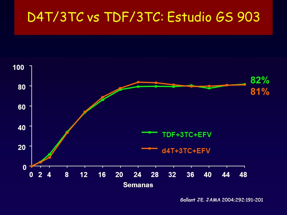 D4T/3TC vs TDF/3TC: Estudio GS 903 Semanas 024812162024283236404448 0 20 40 60 80 100 TDF+3TC+EFV d4T+3TC+EFV 82% 81% Gallant JE.