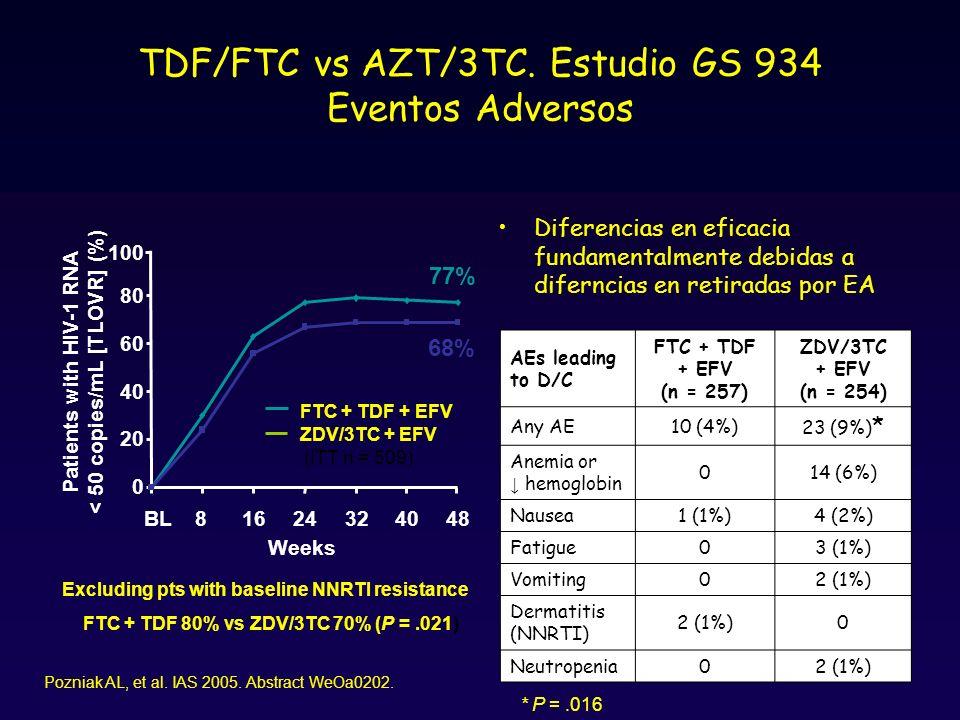 TDF/FTC vs AZT/3TC.Estudio GS 934 Eventos Adversos Pozniak AL, et al.