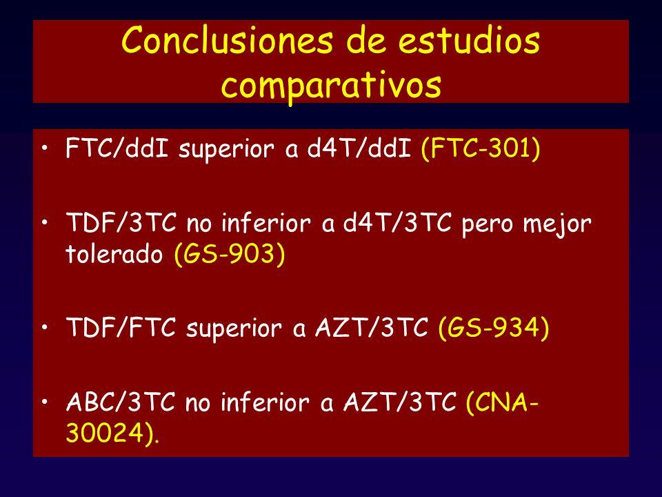 Conclusiones de estudios comparativos FTC/ddI superior a d4T/ddI (FTC-301) TDF/3TC no inferior a d4T/3TC pero mejor tolerado (GS-903) TDF/FTC superior a AZT/3TC (GS-934) ABC/3TC no inferior a AZT/3TC (CNA- 30024).