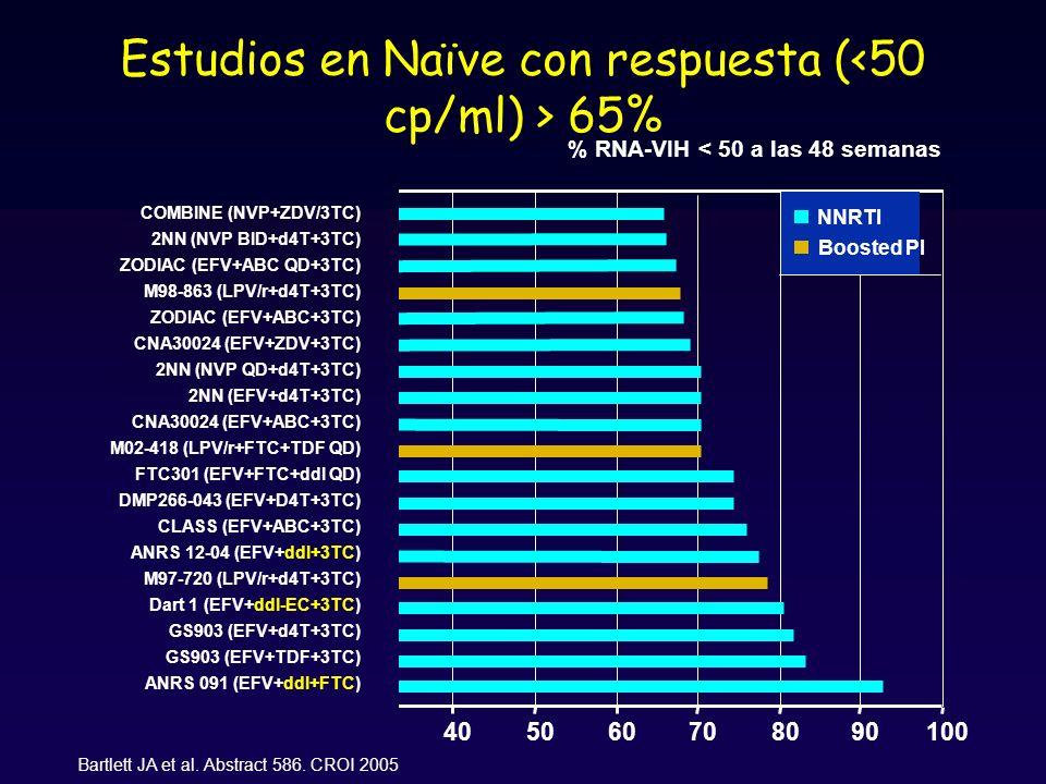 405060708090 100 % RNA-VIH < 50 a las 48 semanas Estudios en Naïve con respuesta ( 65% Bartlett JA et al.