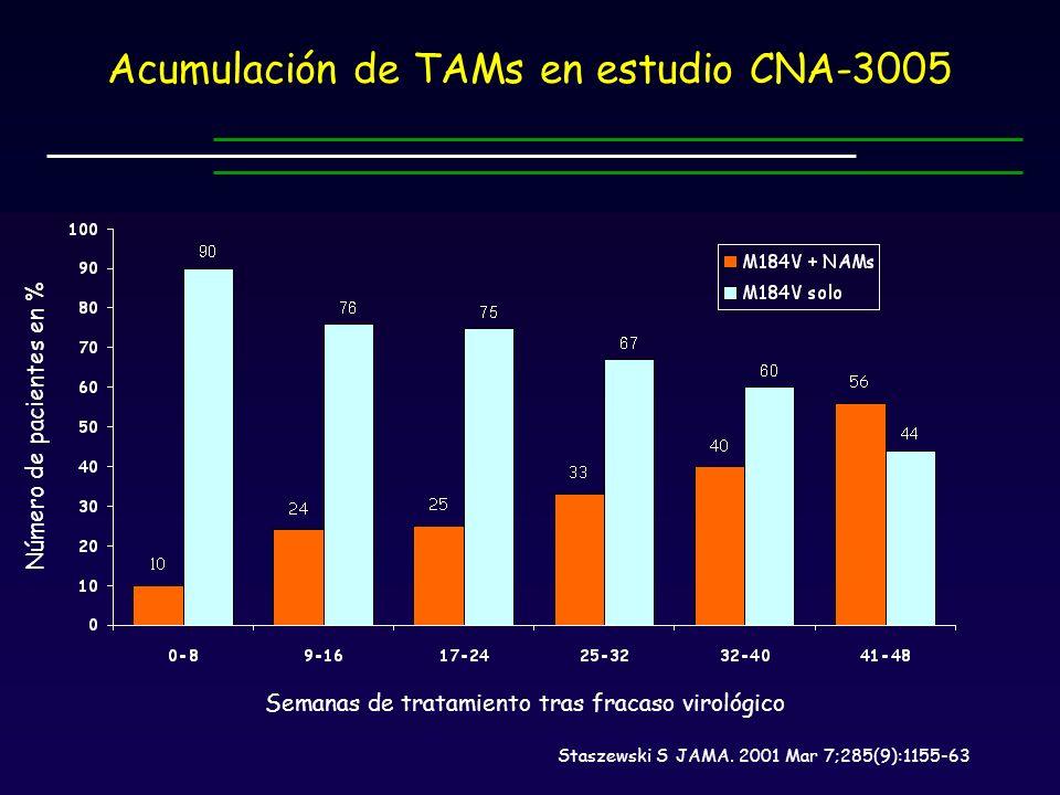 Acumulación de TAMs en estudio CNA-3005 Semanas de tratamiento tras fracaso virológico Número de pacientes en % Staszewski S JAMA.