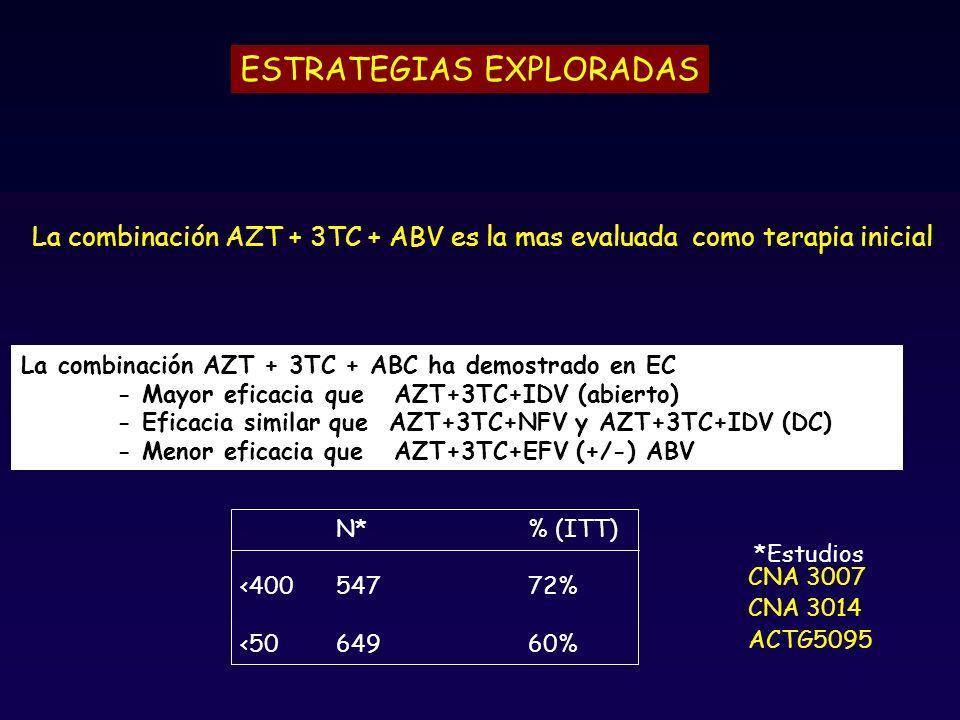 La combinación AZT + 3TC + ABV es la mas evaluada como terapia inicial La combinación AZT + 3TC + ABC ha demostrado en EC - Mayor eficacia que AZT+3TC+IDV (abierto) - Eficacia similar que AZT+3TC+NFV y AZT+3TC+IDV (DC) - Menor eficacia que AZT+3TC+EFV (+/-) ABV CNA 3007 CNA 3014 ACTG5095 N*% (ITT) <40054772% <5064960% *Estudios ESTRATEGIAS EXPLORADAS