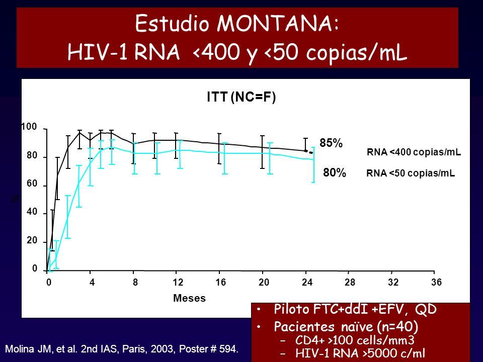 Estudio MONTANA: HIV-1 RNA <400 y <50 copias/mL 0 20 40 60 80 100 04812162024283236 Meses % ITT (NC=F) RNA <50 copias/mL 80% 85% Molina JM, et al.