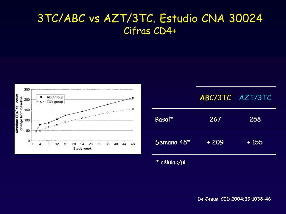 ABC/3TCAZT/3TC Basal*267258 Semana 48*+ 209+ 155 3TC/ABC vs AZT/3TC.
