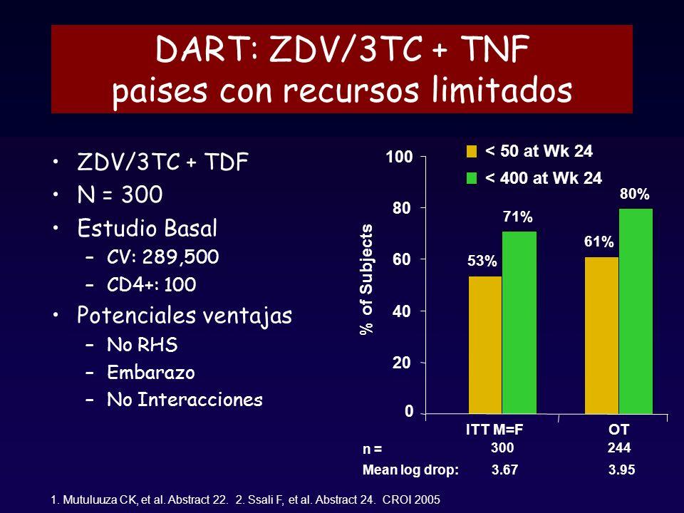 DART: ZDV/3TC + TNF paises con recursos limitados ZDV/3TC + TDF N = 300 Estudio Basal –CV: 289,500 –CD4+: 100 Potenciales ventajas –No RHS –Embarazo –No Interacciones 1.