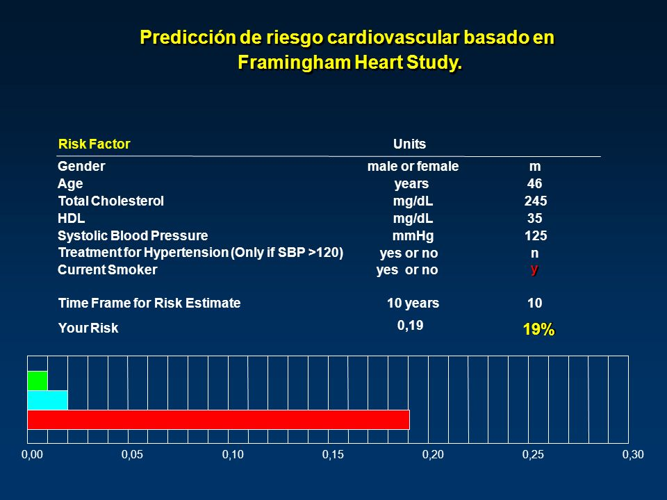 Risk FactorUnits Gendermale or femalem Ageyears46 Total Cholesterolmg/dL245 HDLmg/dL35 Systolic Blood PressuremmHg125 Treatment for Hypertension (Only if SBP >120) yes or non Current Smokeryes or no y y Time Frame for Risk Estimate10 years10 Your Risk 0,19 19% 0,000,050,100,150,200,250,30 Predicción de riesgo cardiovascular basado en Framingham Heart Study.