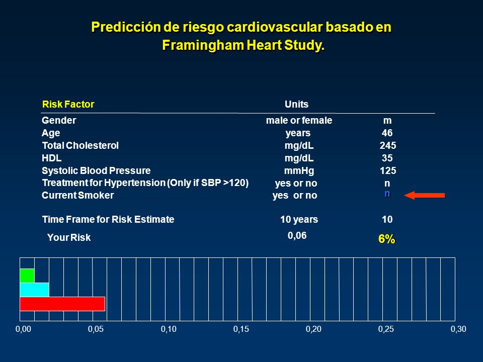 Risk FactorUnits Gendermale or femalem Ageyears46 Total Cholesterolmg/dL245 HDLmg/dL35 Systolic Blood PressuremmHg125 Treatment for Hypertension (Only if SBP >120) yes or non Current Smokeryes or no n n Time Frame for Risk Estimate10 years10 Your Risk 0,06 6% 0,000,050,100,150,200,250,30 Predicción de riesgo cardiovascular basado en Framingham Heart Study.
