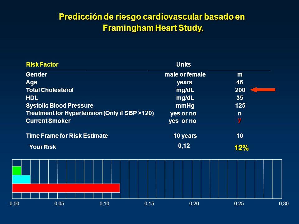 Risk FactorUnits Gendermale or femalem Ageyears46 Total Cholesterolmg/dL200 HDLmg/dL35 Systolic Blood PressuremmHg125 Treatment for Hypertension (Only if SBP >120) yes or non Current Smokeryes or no y y Time Frame for Risk Estimate10 years10 Your Risk 0,12 12% 0,000,050,100,150,200,250,30 Predicción de riesgo cardiovascular basado en Framingham Heart Study.