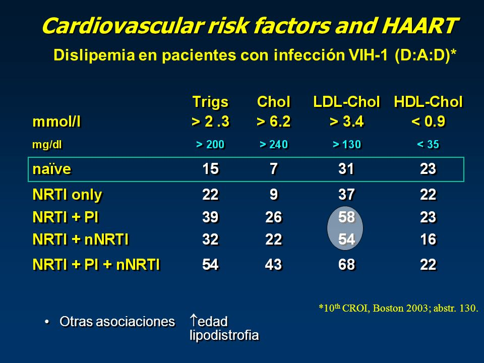 Otras asociaciones edad lipodistrofia Dislipemia en pacientes con infección VIH-1 (D:A:D)* Cardiovascular risk factors and HAART *10 th CROI, Boston 2003; abstr.