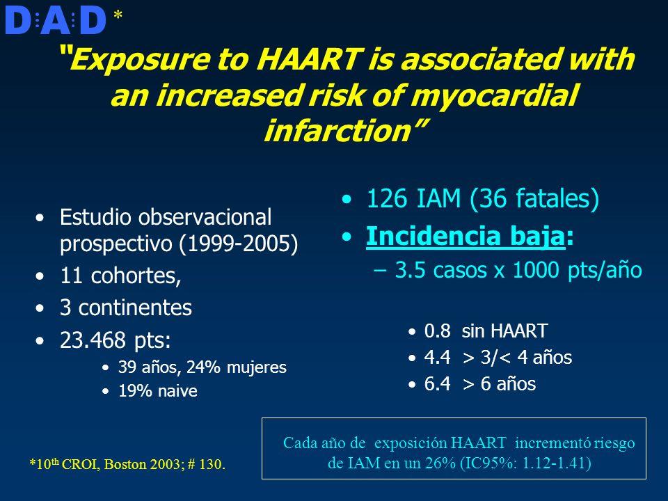Exposure to HAART is associated with an increased risk of myocardial infarction Estudio observacional prospectivo (1999-2005) 11 cohortes, 3 continentes 23.468 pts: 39 años, 24% mujeres 19% naive 126 IAM (36 fatales) Incidencia baja: –3.5 casos x 1000 pts/año 0.8 sin HAART 4.4 > 3/< 4 años 6.4 > 6 años * *10 th CROI, Boston 2003; # 130.