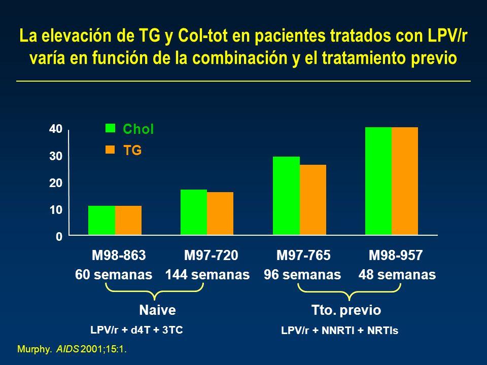 La elevación de TG y Col-tot en pacientes tratados con LPV/r varía en función de la combinación y el tratamiento previo 0 10 20 30 40 M98-863M97-720M97-765M98-957 Chol TG 60 semanas144 semanas96 semanas48 semanas Naive Tto.