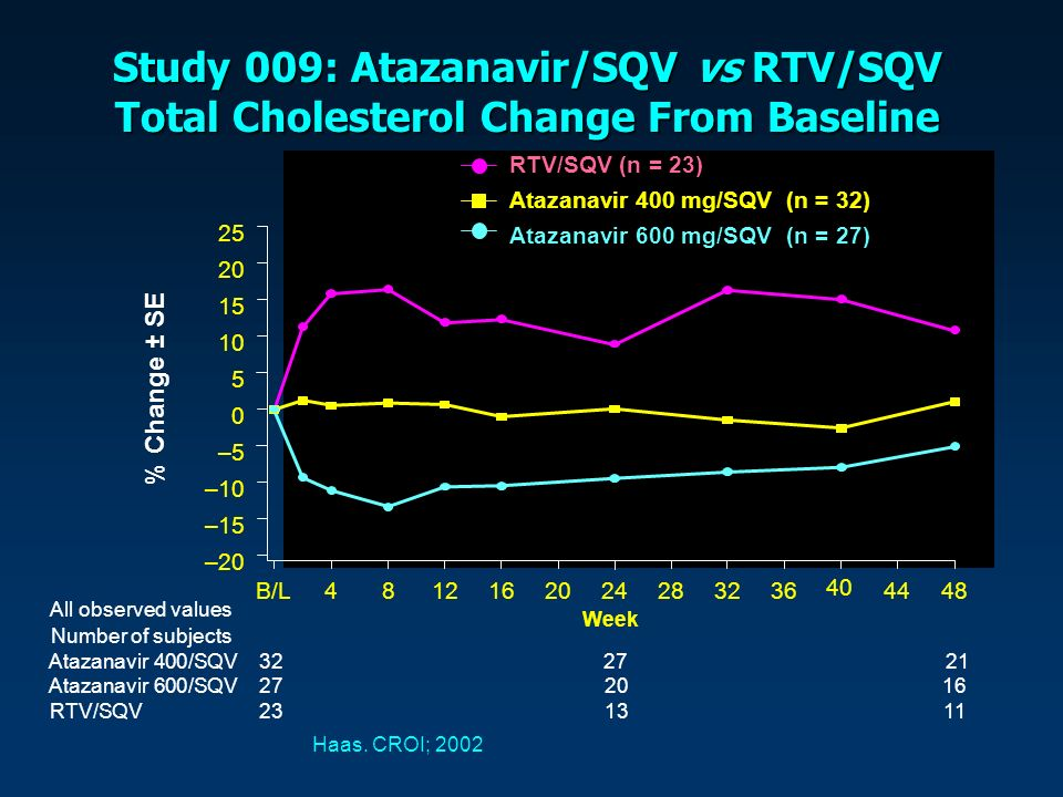 All observed values Number of subjects Atazanavir 400/SQV3227 21 Atazanavir 600/SQV 272016 RTV/SQV231311 Study 009: Atazanavir/SQV vs RTV/SQV Total Cholesterol Change From Baseline Haas.