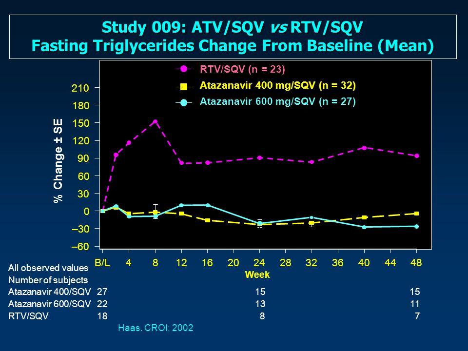 All observed values Number of subjects Atazanavir 400/SQV271515 Atazanavir 600/SQV221311 RTV/SQV18 8 7 Haas.